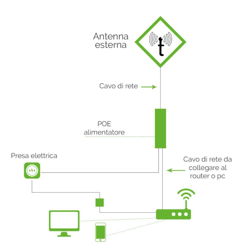 schema di un impianto adsl wifi